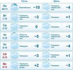 Погода в подосиновце кировской – Прогноз погоды в Подосиновце на 10 дней — Яндекс.Погода
